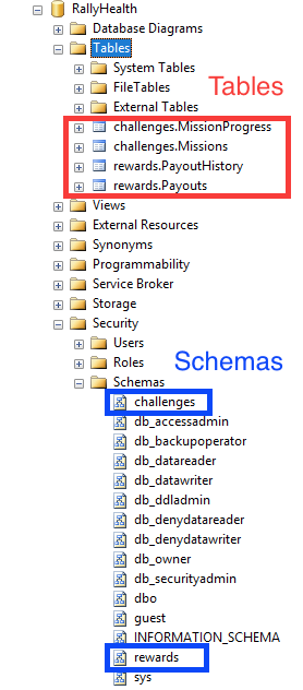 "Example of multiple schemas: A hypothetical Rally database for the ""challenges"" and ""rewards"" services."